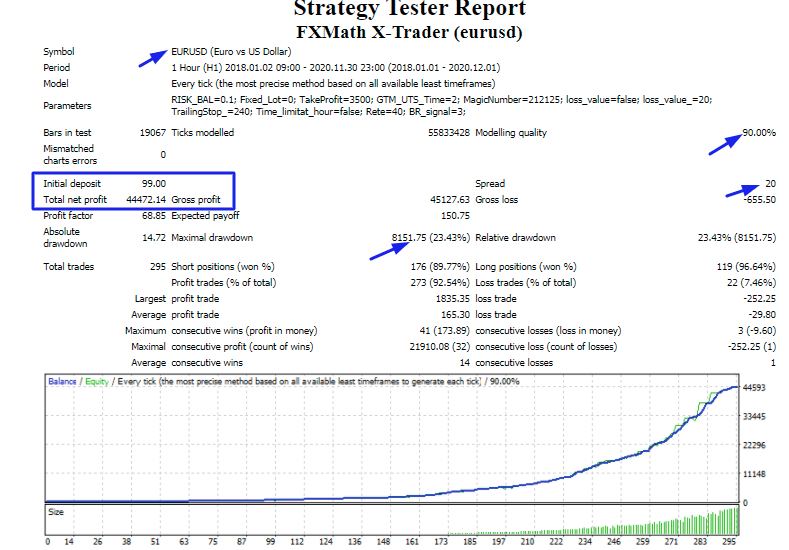 FXMath X-Trader: Backtest Results