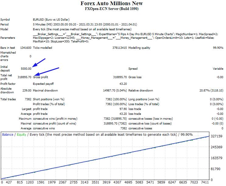 Backtests Result 2003-2020