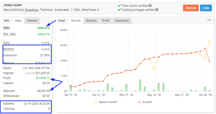 Forex Gump EA Review: Myfxbook Results