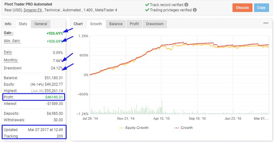 Pivot Trader Pro: Myfxbook Results
