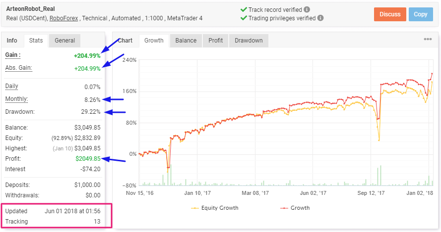 Arteon Forex Robot Review: Results from Myfxbook