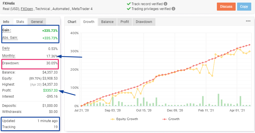 FXHelix Review: Myfxbook results