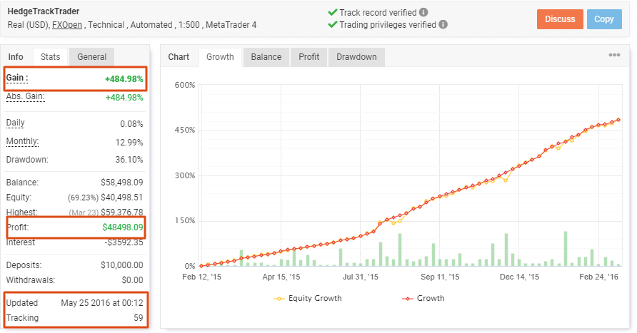 Hedge Track Trader: Myfxbook performance