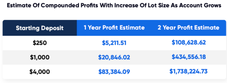 Profit Estimates