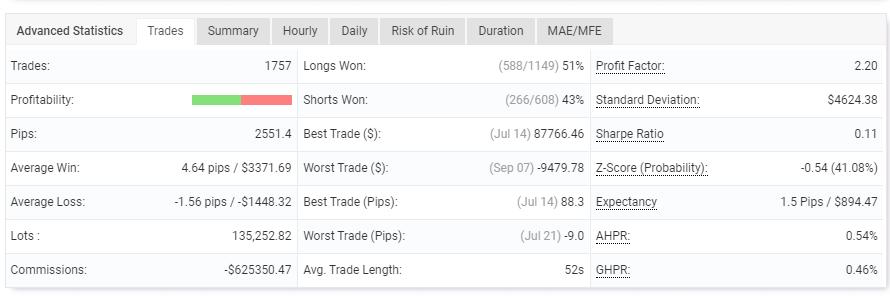 Manhattan FX Review: Trades Summary