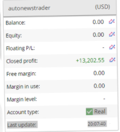 Auto News Trader Review: Performance shown on the website