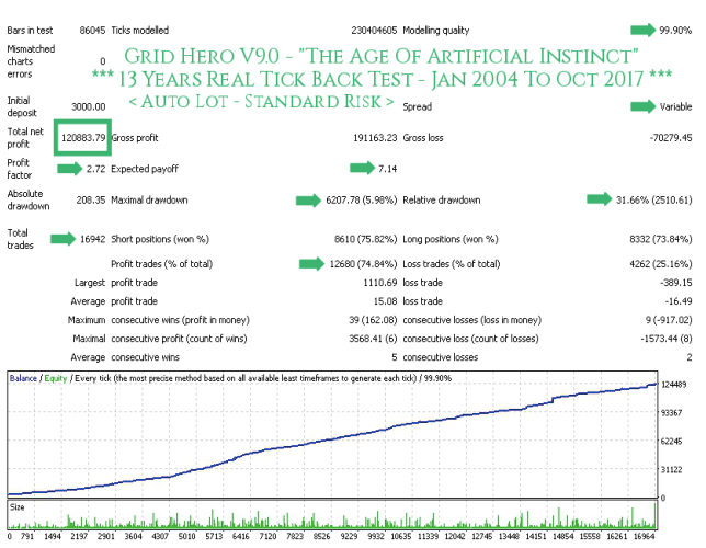 Grid Hero Review: Backtest Results