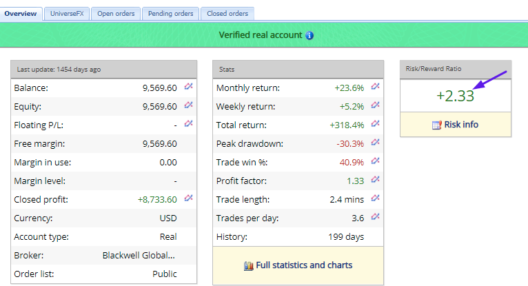 Universe Forex Robot Review: FX Blue Results