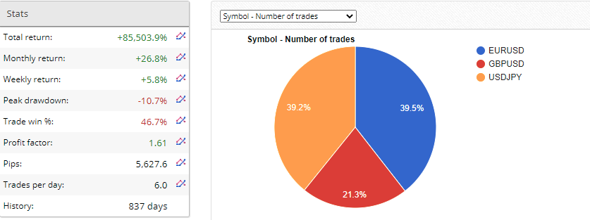 GoldBull Pro: FX Blue results