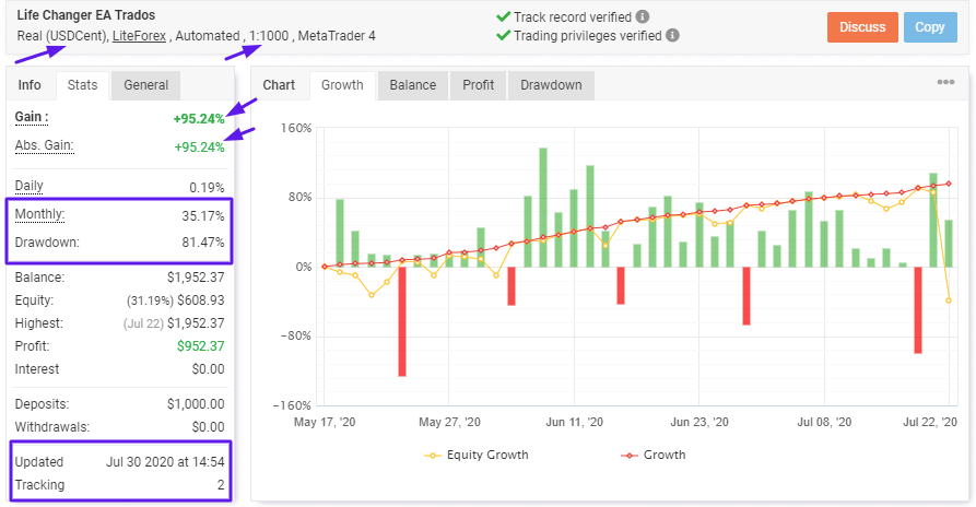 Life Changer Bot Review: Myfxbook Results