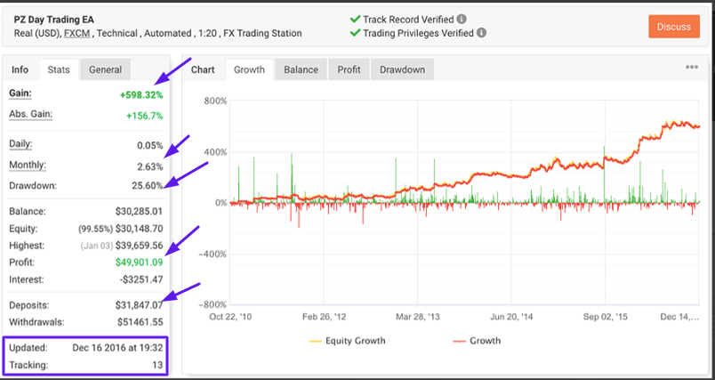 PZ Day Trading Review: Myfxbook Results
