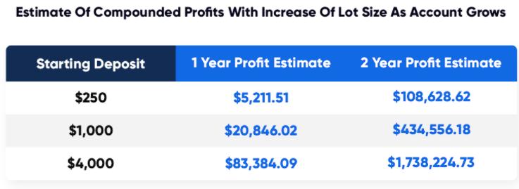 The Skilled Trader: Profit Estimates