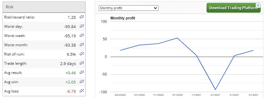 Premium FX Bot: Risk Chart