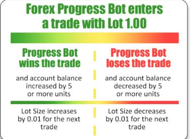 Forex Progress Bot: Money Market Management Strategy